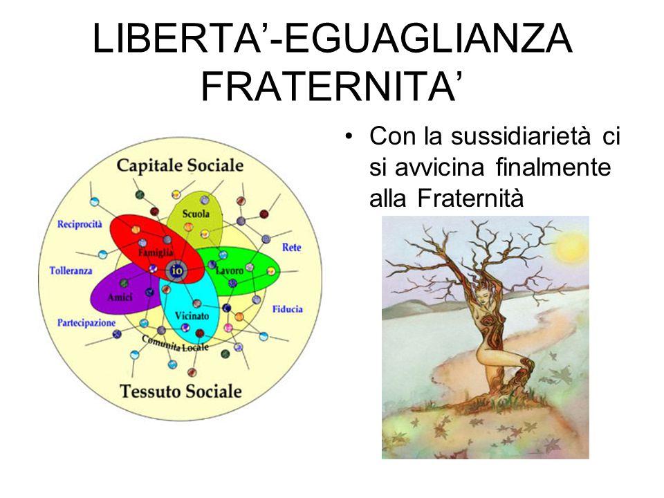 LIBERTA'-EGUAGLIANZA FRATERNITA' Con la sussidiarietà ci si avvicina finalmente alla Fraternità