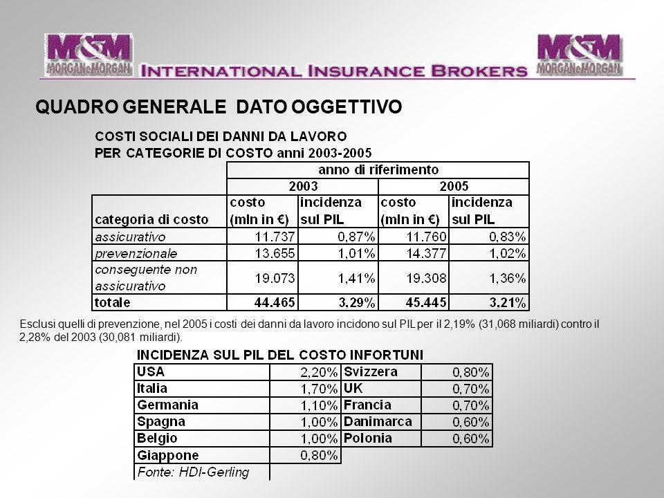 QUADRO GENERALE DATO OGGETTIVO Esclusi quelli di prevenzione, nel 2005 i costi dei danni da lavoro incidono sul PIL per il 2,19% (31,068 miliardi) contro il 2,28% del 2003 (30,081 miliardi).