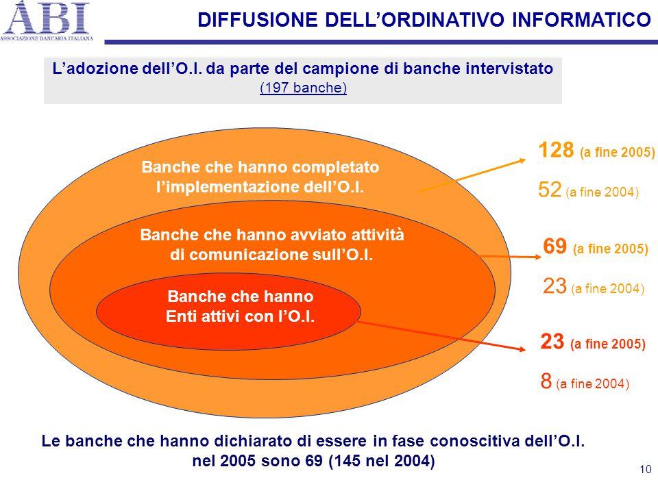 10 DIFFUSIONE DELL'ORDINATIVO INFORMATICO L'adozione dell'O.I. da parte del campione di banche intervistato (197 banche) Banche che hanno completato l