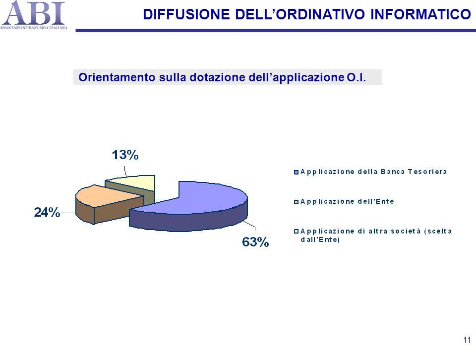 11 DIFFUSIONE DELL'ORDINATIVO INFORMATICO Orientamento sulla dotazione dell'applicazione O.I.
