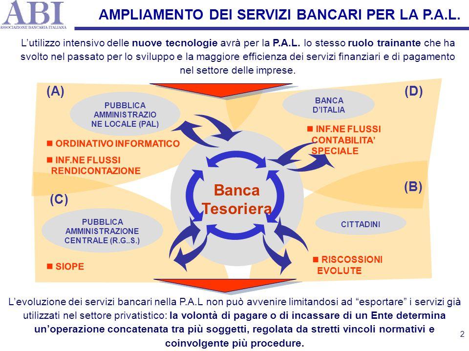 2 RISCOSSIONI EVOLUTE Banca Tesoriera CITTADINI PUBBLICA AMMINISTRAZIONE CENTRALE (R.G..S.) PUBBLICA AMMINISTRAZIO NE LOCALE (PAL) (C) (B) (A) ORDINAT
