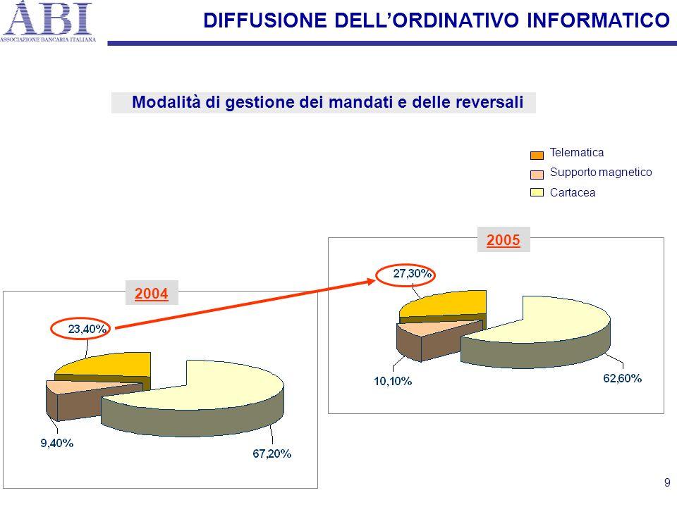9 DIFFUSIONE DELL'ORDINATIVO INFORMATICO Modalità di gestione dei mandati e delle reversali Telematica Supporto magnetico Cartacea 2004 2005