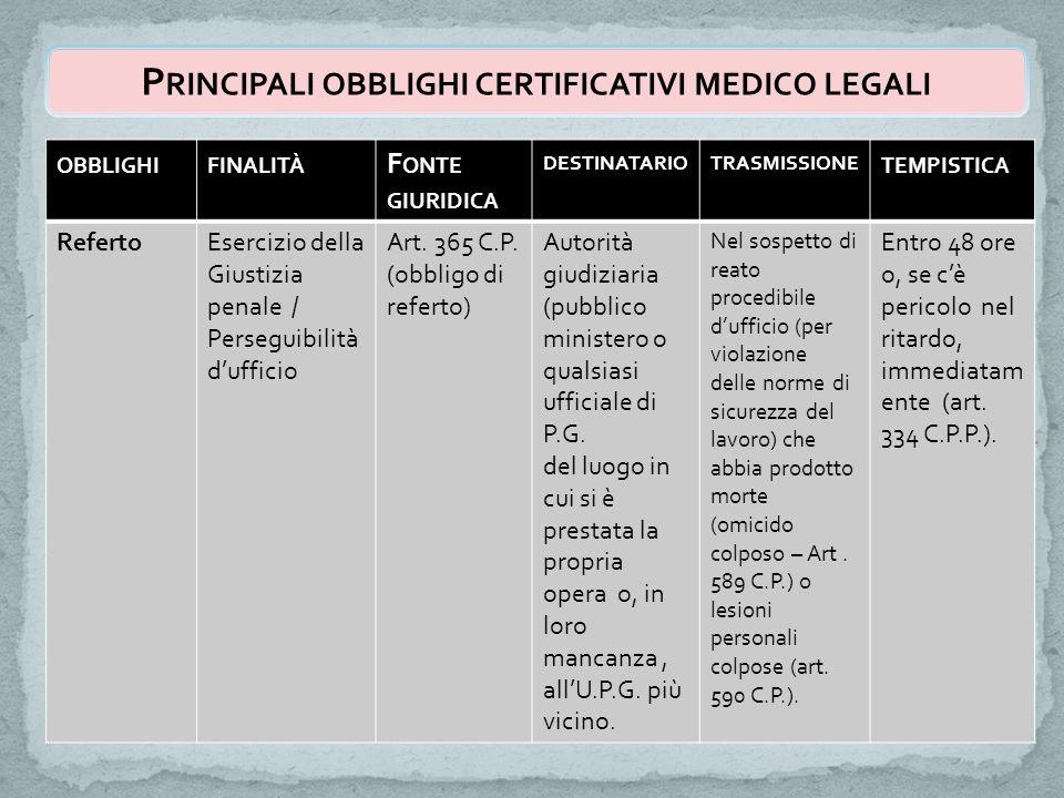 P RINCIPALI OBBLIGHI CERTIFICATIVI MEDICO LEGALI OBBLIGHIFINALITÀ F ONTE GIURIDICA DESTINATARIOTRASMISSIONE TEMPISTICA RefertoEsercizio della Giustizia penale / Perseguibilità d'ufficio Art.