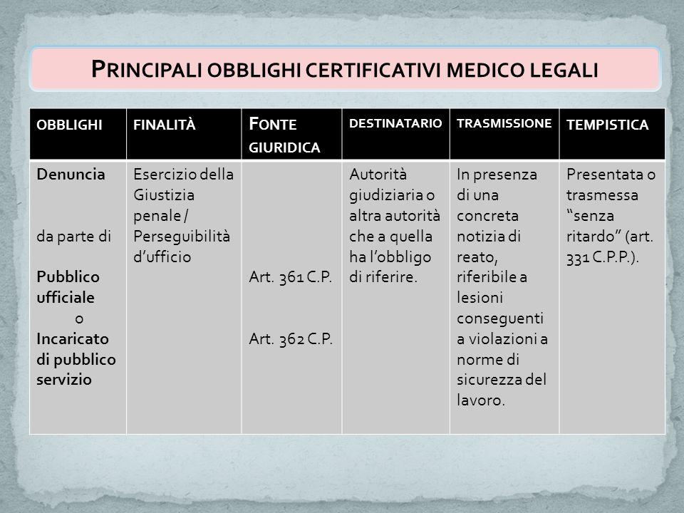 P RINCIPALI OBBLIGHI CERTIFICATIVI MEDICO LEGALI OBBLIGHIFINALITÀ F ONTE GIURIDICA DESTINATARIOTRASMISSIONE TEMPISTICA Denuncia da parte di Pubblico u