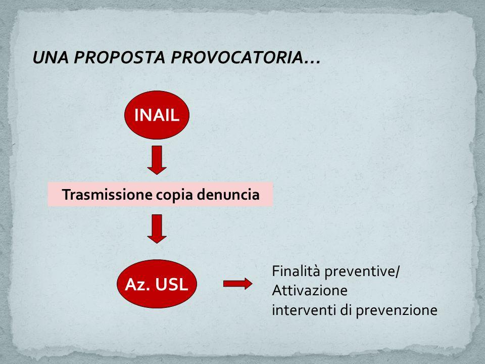 UNA PROPOSTA PROVOCATORIA… INAIL Trasmissione copia denuncia Az. USL Finalità preventive/ Attivazione interventi di prevenzione