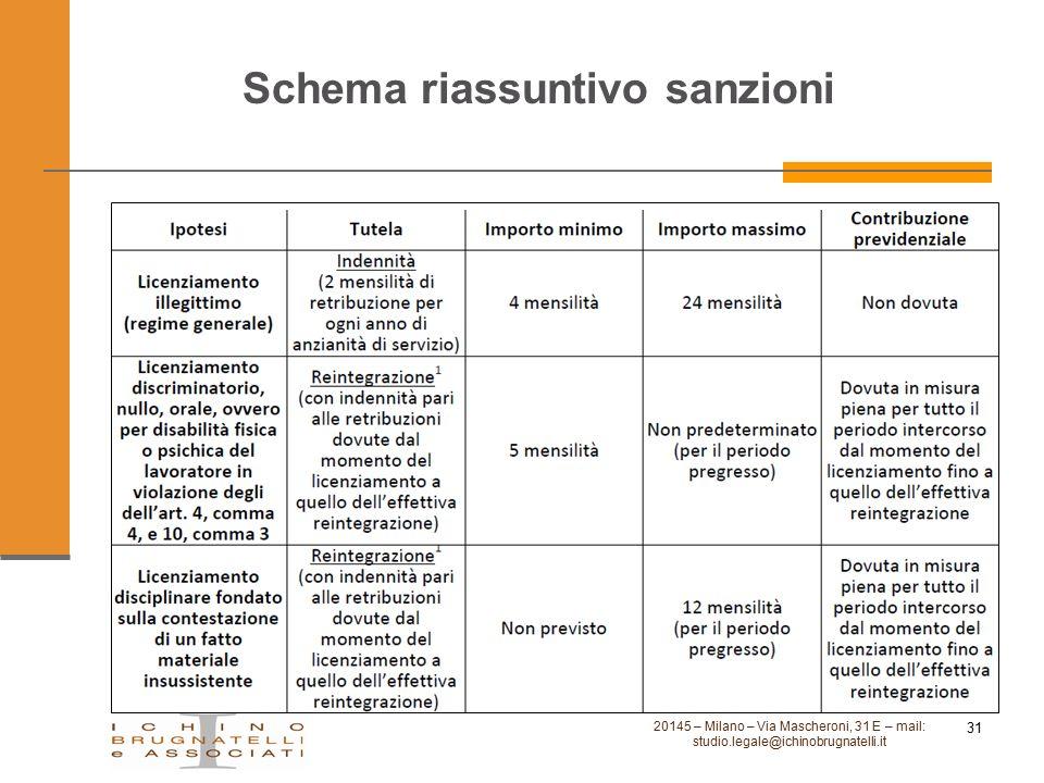 Schema riassuntivo sanzioni 20145 – Milano – Via Mascheroni, 31 E – mail: studio.legale@ichinobrugnatelli.it 31