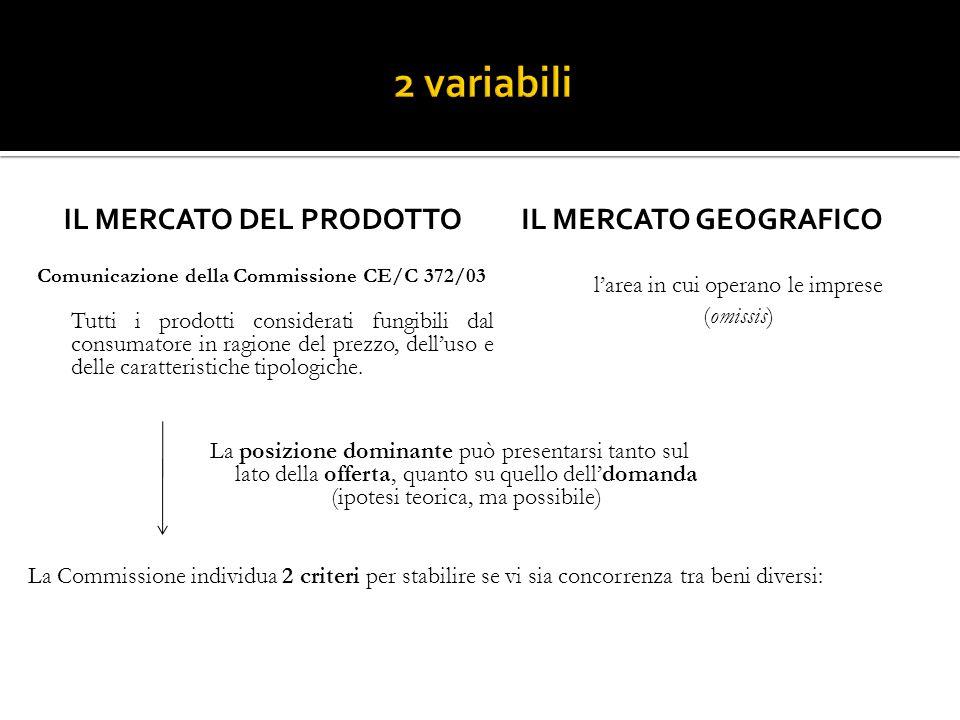 IL MERCATO DEL PRODOTTO Comunicazione della Commissione CE/C 372/03 Tutti i prodotti considerati fungibili dal consumatore in ragione del prezzo, dell