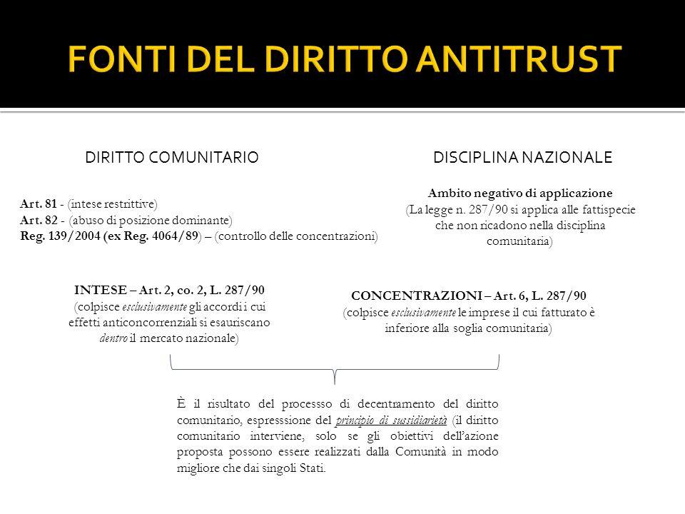 DIRITTO COMUNITARIODISCIPLINA NAZIONALE Art. 81 - (intese restrittive) Art. 82 - (abuso di posizione dominante) Reg. 139/2004 (ex Reg. 4064/89) – (con