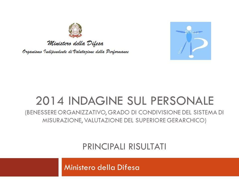 2014 INDAGINE SUL PERSONALE (BENESSERE ORGANIZZATIVO, GRADO DI CONDIVISIONE DEL SISTEMA DI MISURAZIONE, VALUTAZIONE DEL SUPERIORE GERARCHICO) PRINCIPALI RISULTATI Ministero della Difesa