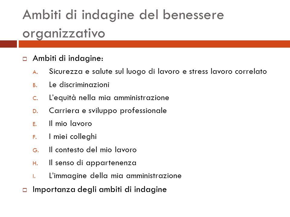 Ambiti di indagine del benessere organizzativo  Ambiti di indagine: A.