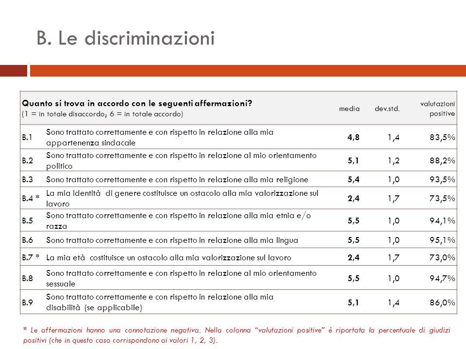 B. Le discriminazioni Quanto si trova in accordo con le seguenti affermazioni.