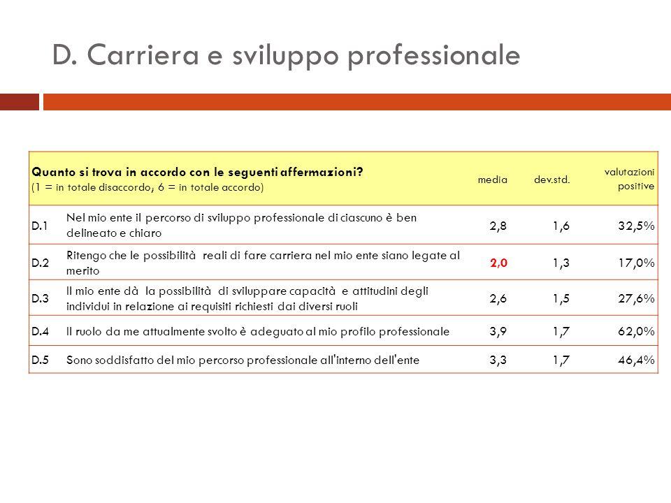 D. Carriera e sviluppo professionale Quanto si trova in accordo con le seguenti affermazioni.