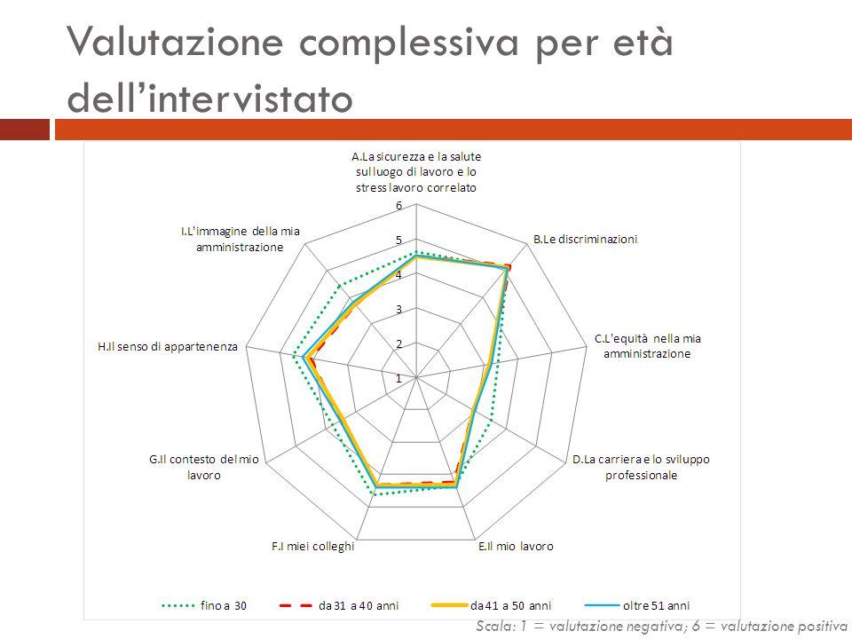 Valutazione complessiva per età dell'intervistato Scala: 1 = valutazione negativa; 6 = valutazione positiva