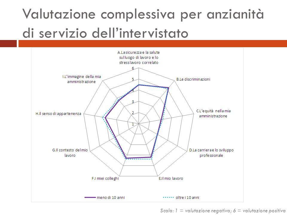 Valutazione complessiva per anzianità di servizio dell'intervistato Scala: 1 = valutazione negativa; 6 = valutazione positiva