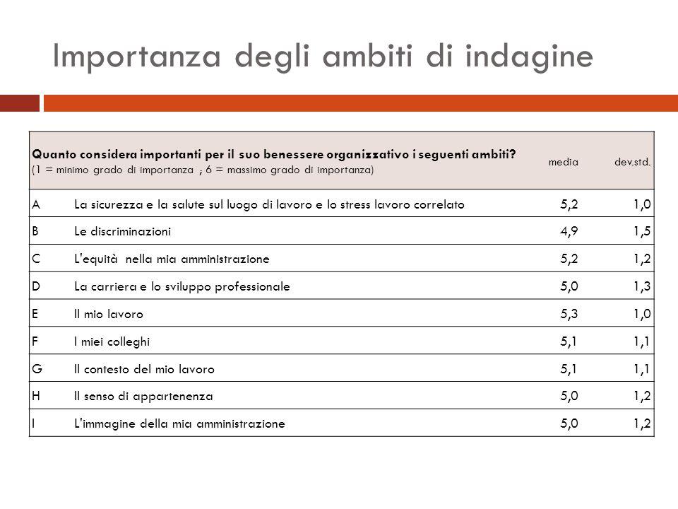 Importanza degli ambiti di indagine Quanto considera importanti per il suo benessere organizzativo i seguenti ambiti.