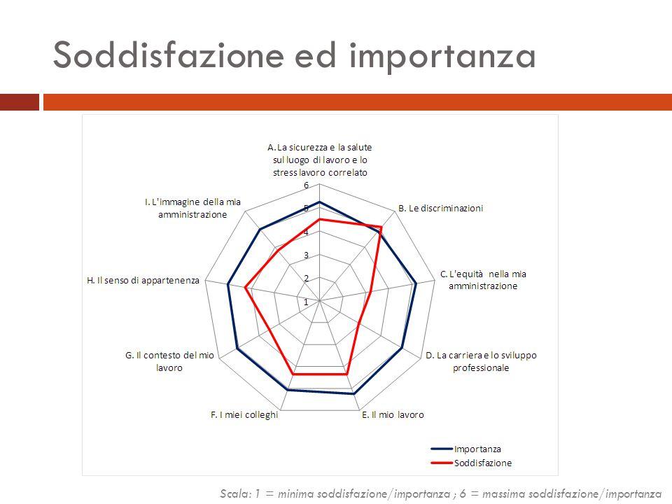 Soddisfazione ed importanza Scala: 1 = minima soddisfazione/importanza ; 6 = massima soddisfazione/importanza