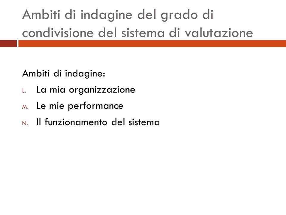 Ambiti di indagine del grado di condivisione del sistema di valutazione Ambiti di indagine: L.