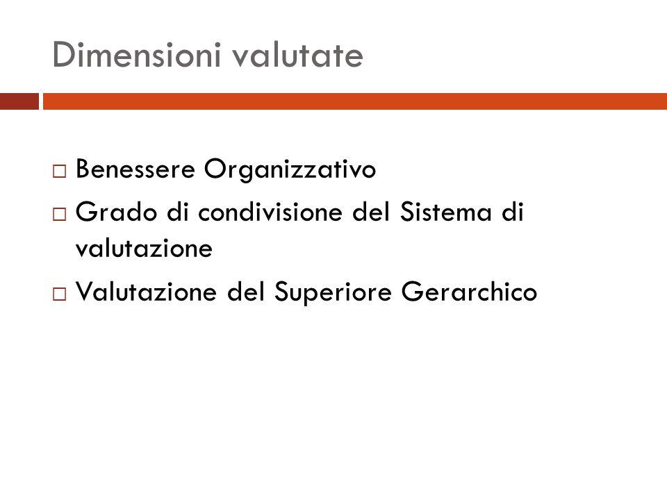 Dimensioni valutate  Benessere Organizzativo  Grado di condivisione del Sistema di valutazione  Valutazione del Superiore Gerarchico