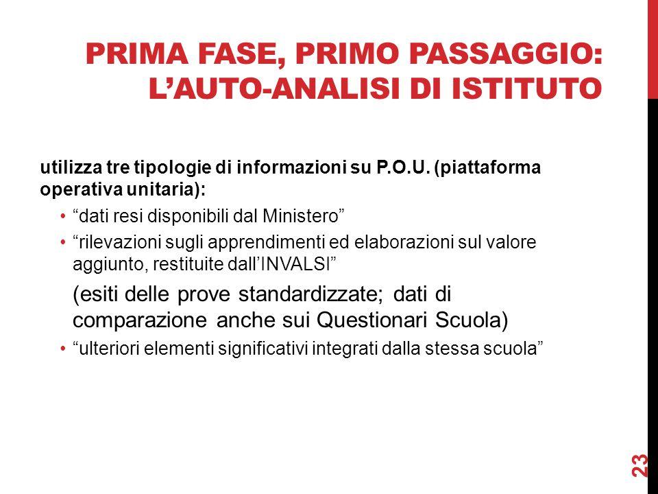 PRIMA FASE, PRIMO PASSAGGIO: L'AUTO-ANALISI DI ISTITUTO utilizza tre tipologie di informazioni su P.O.U.