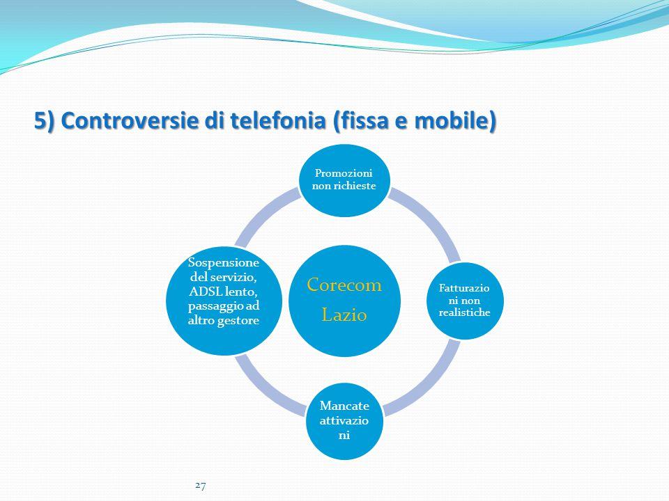 5) Controversie di telefonia (fissa e mobile) Corecom Lazio Promozioni non richieste Fatturazio ni non realistiche Mancate attivazio ni Sospensione del servizio, ADSL lento, passaggio ad altro gestore 27