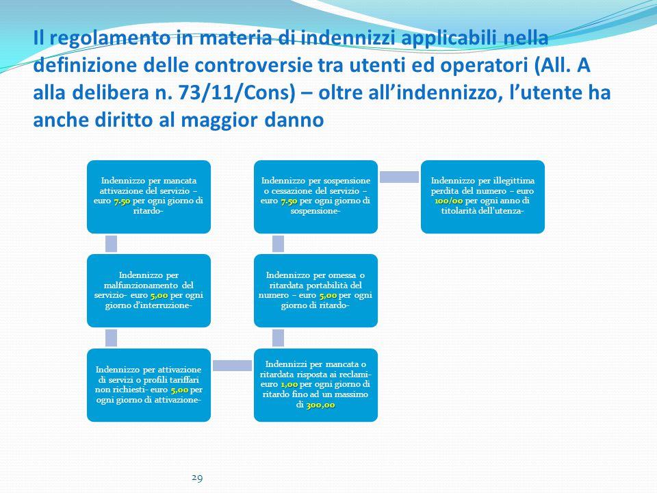 Il regolamento in materia di indennizzi applicabili nella definizione delle controversie tra utenti ed operatori (All.