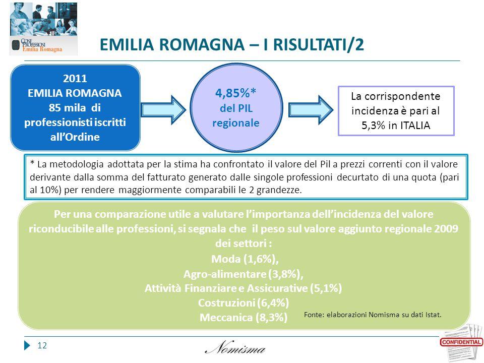 EMILIA ROMAGNA – I RISULTATI/2 12 2011 EMILIA ROMAGNA 85 mila di professionisti iscritti all'Ordine Per una comparazione utile a valutare l'importanza dell'incidenza del valore riconducibile alle professioni, si segnala che il peso sul valore aggiunto regionale 2009 dei settori : Moda (1,6%), Agro-alimentare (3,8%), Attività Finanziare e Assicurative (5,1%) Costruzioni (6,4%) Meccanica (8,3%) 4,85%* del PIL regionale La corrispondente incidenza è pari al 5,3% in ITALIA * La metodologia adottata per la stima ha confrontato il valore del Pil a prezzi correnti con il valore derivante dalla somma del fatturato generato dalle singole professioni decurtato di una quota (pari al 10%) per rendere maggiormente comparabili le 2 grandezze.