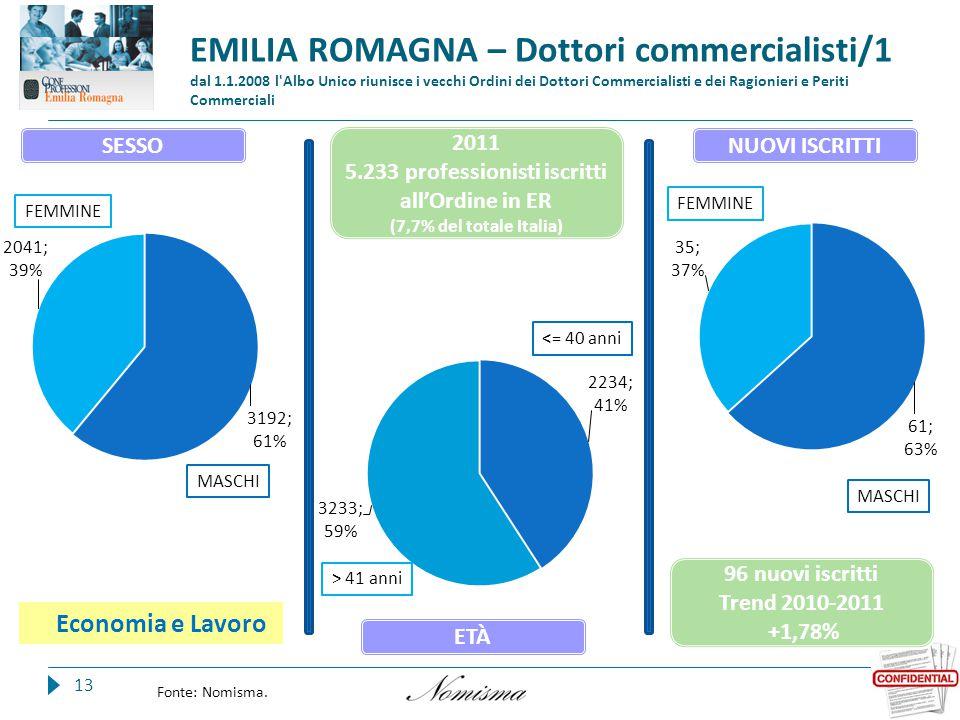 EMILIA ROMAGNA – Dottori commercialisti/1 dal 1.1.2008 l Albo Unico riunisce i vecchi Ordini dei Dottori Commercialisti e dei Ragionieri e Periti Commerciali 13 Fonte: Nomisma.