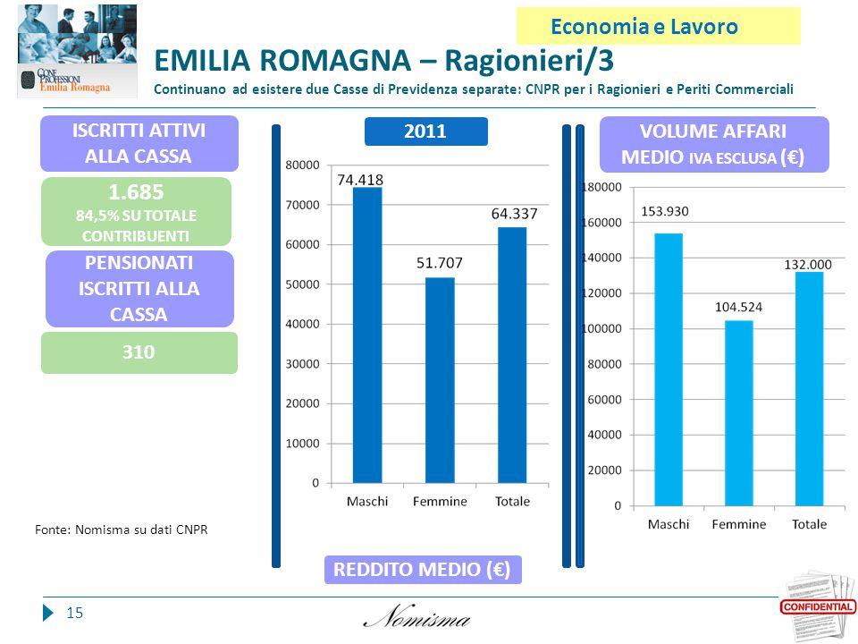 15 Economia e Lavoro EMILIA ROMAGNA – Ragionieri/3 Continuano ad esistere due Casse di Previdenza separate: CNPR per i Ragionieri e Periti Commerciali REDDITO MEDIO (€) VOLUME AFFARI MEDIO IVA ESCLUSA (€) PENSIONATI ISCRITTI ALLA CASSA 310 ISCRITTI ATTIVI ALLA CASSA 1.685 84,5% SU TOTALE CONTRIBUENTI 2011 Fonte: Nomisma su dati CNPR