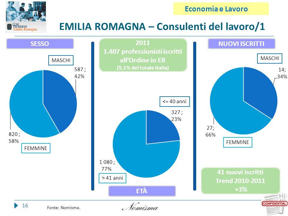 EMILIA ROMAGNA – Consulenti del lavoro/1 16 Fonte: Nomisma.