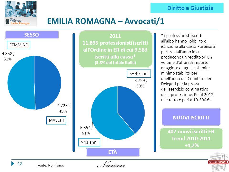EMILIA ROMAGNA – Avvocati/1 18 Fonte: Nomisma.