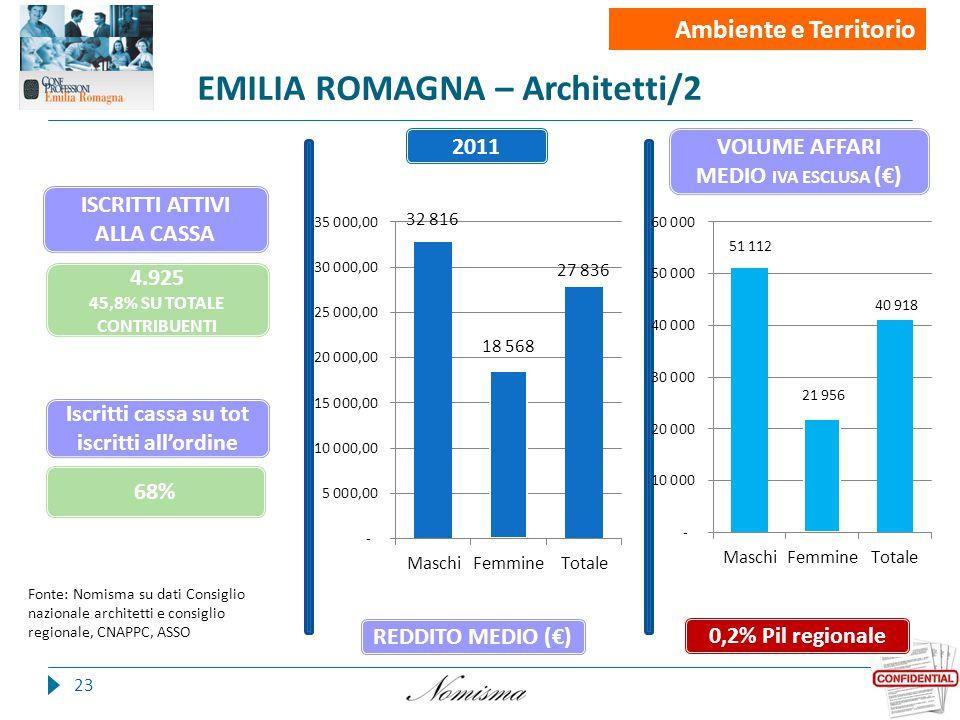 EMILIA ROMAGNA – Architetti/2 23 Fonte: Nomisma su dati Consiglio nazionale architetti e consiglio regionale, CNAPPC, ASSO Iscritti cassa su tot iscritti all'ordine Iscritti 4.925 45,8% SU TOTALE CONTRIBUENTI 0,2% Pil regionale 68% 2011 REDDITO MEDIO (€) VOLUME AFFARI MEDIO IVA ESCLUSA (€) Ambiente e Territorio ISCRITTI ATTIVI ALLA CASSA