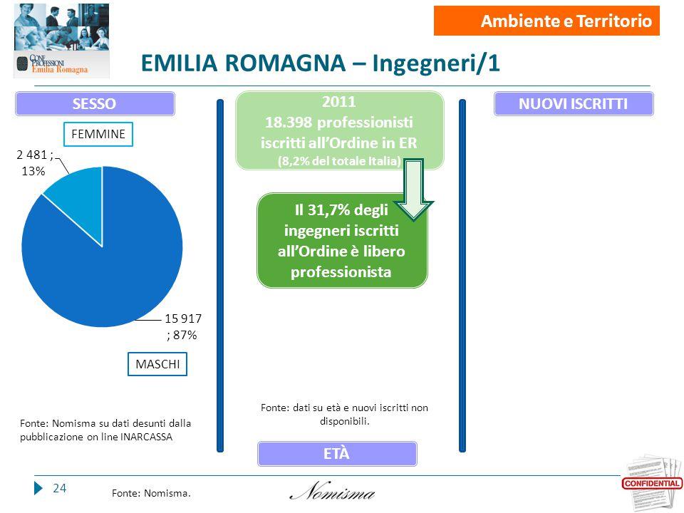 EMILIA ROMAGNA – Ingegneri/1 24 Fonte: Nomisma.