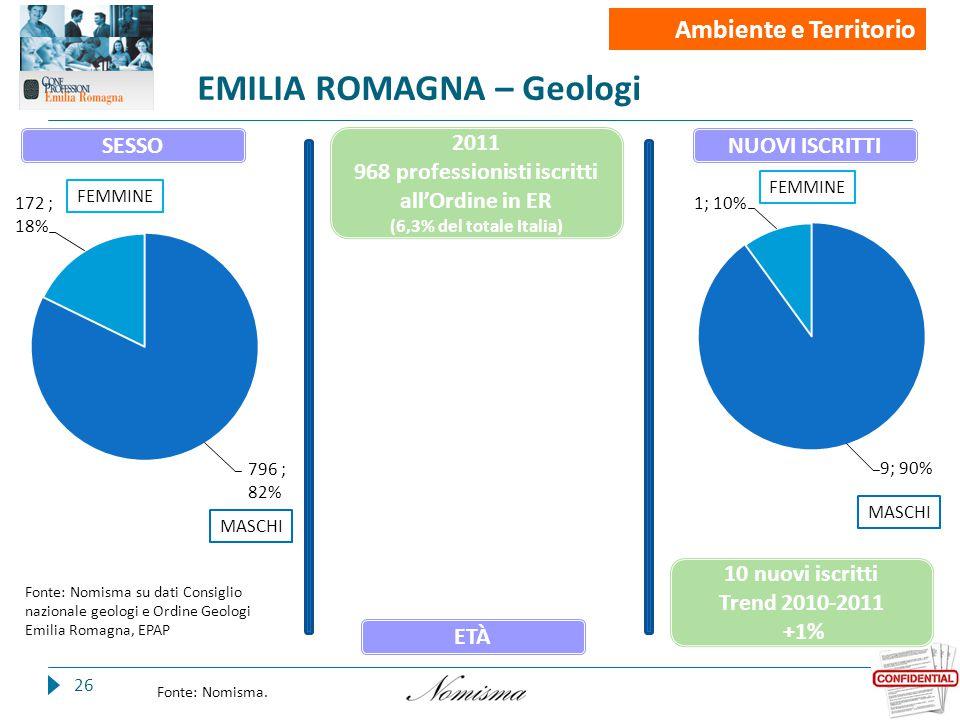 EMILIA ROMAGNA – Geologi 26 Fonte: Nomisma.