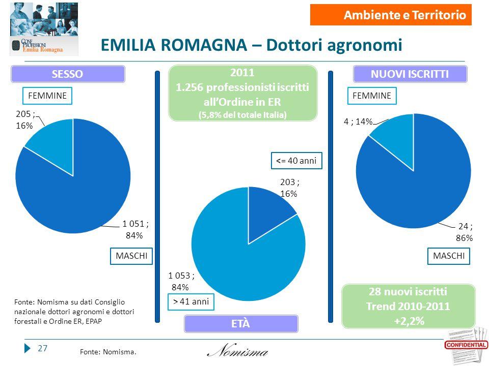 EMILIA ROMAGNA – Dottori agronomi 27 Fonte: Nomisma.