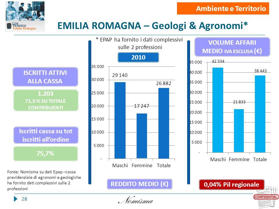 EMILIA ROMAGNA – Geologi & Agronomi* 28 Fonte: Nomisma su dati Epap –cassa previdenziale di agronomi e geologiche ha fornito dati complessivi sulle 2 professioni Iscritti cassa su tot iscritti all'ordine Iscritti 0,04% Pil regionale 2010 REDDITO MEDIO (€) VOLUME AFFARI MEDIO IVA ESCLUSA (€) Ambiente e Territorio 1.203 71,5 % SU TOTALE CONTRIBUENTI 75,7% * EPAP ha fornito i dati complessivi sulle 2 professioni ISCRITTI ATTIVI ALLA CASSA