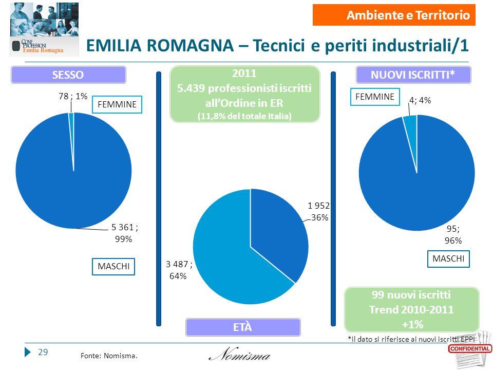 EMILIA ROMAGNA – Tecnici e periti industriali/1 29 Fonte: Nomisma.