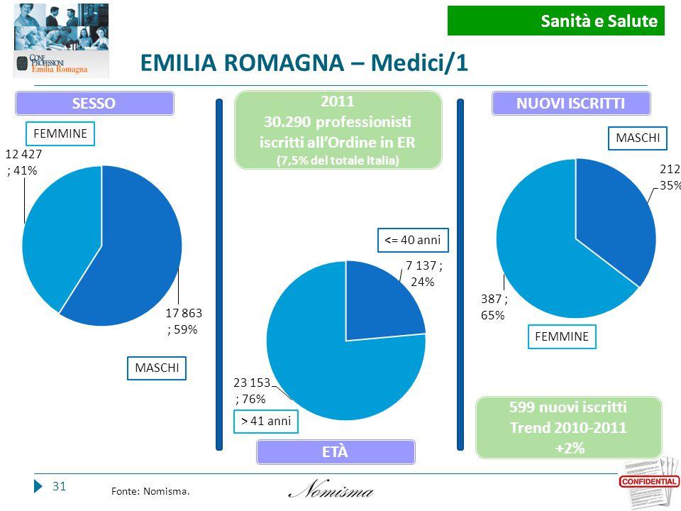 EMILIA ROMAGNA – Medici/1 31 Fonte: Nomisma.