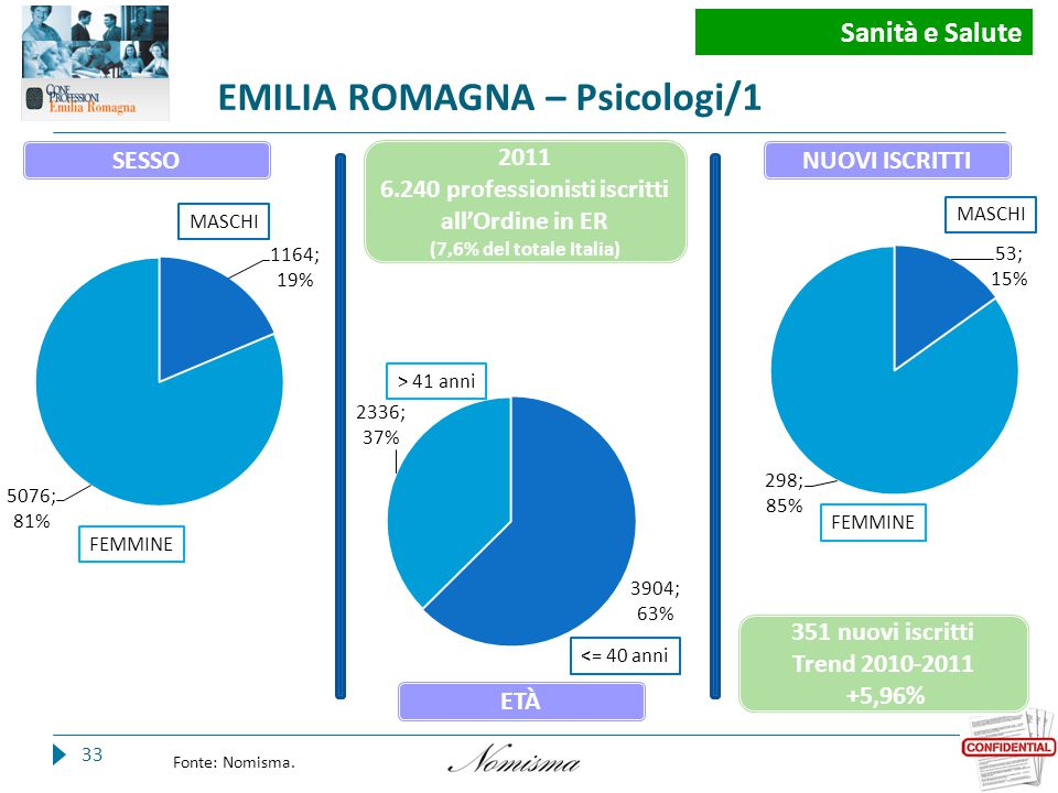 EMILIA ROMAGNA – Psicologi/1 33 Fonte: Nomisma.
