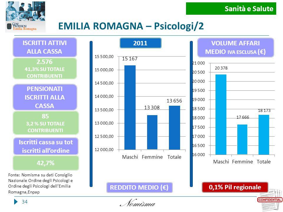 EMILIA ROMAGNA – Psicologi/2 34 Fonte: Nomisma su dati Consiglio Nazionale Ordine degli Psicologi e Ordine degli Psicologi dell'Emilia Romagna,Enpap Iscritti cassa su tot iscritti all'ordine Iscritti 85 3,2 % SU TOTALE CONTRIBUENTI 2.576 41,3% SU TOTALE CONTRIBUENTI 0,1% Pil regionale 2011 REDDITO MEDIO (€) VOLUME AFFARI MEDIO IVA ESCLUSA (€) 42,7% Sanità e Salute PENSIONATI ISCRITTI ALLA CASSA ISCRITTI ATTIVI ALLA CASSA