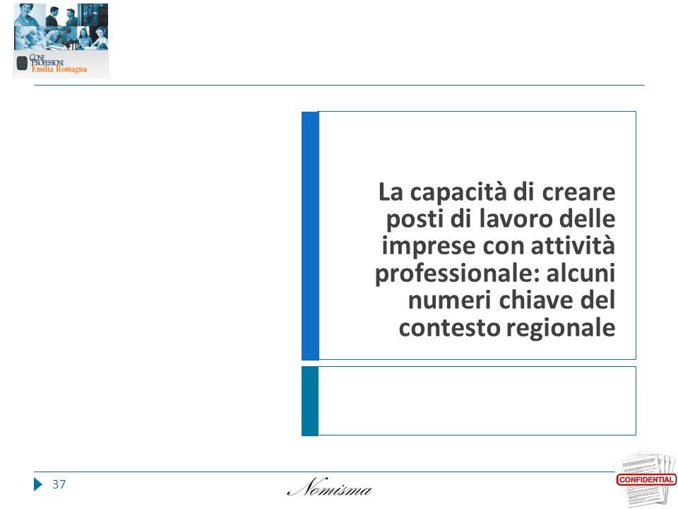 37 La capacità di creare posti di lavoro delle imprese con attività professionale: alcuni numeri chiave del contesto regionale