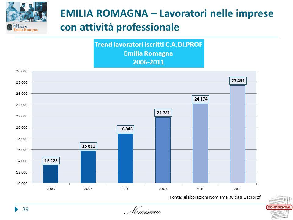 EMILIA ROMAGNA – Lavoratori nelle imprese con attività professionale 39 Fonte: elaborazioni Nomisma su dati Cadiprof.