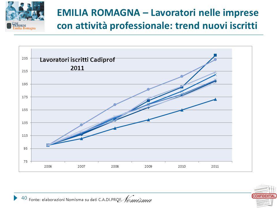 EMILIA ROMAGNA – Lavoratori nelle imprese con attività professionale: trend nuovi iscritti 40 Fonte: elaborazioni Nomisma su dati C.A.DI.PROF.