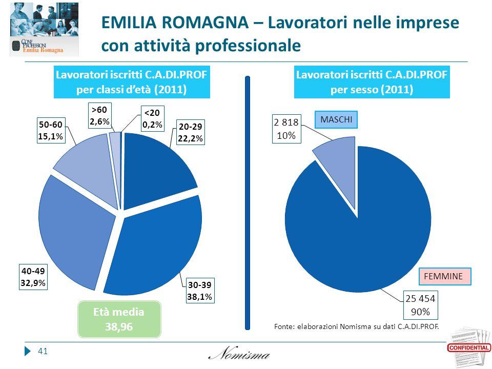 EMILIA ROMAGNA – Lavoratori nelle imprese con attività professionale 41 Fonte: elaborazioni Nomisma su dati C.A.DI.PROF.