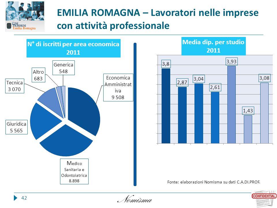 EMILIA ROMAGNA – Lavoratori nelle imprese con attività professionale 42 Fonte: elaborazioni Nomisma su dati C.A.DI.PROF.