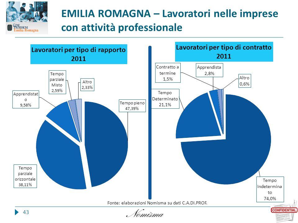 EMILIA ROMAGNA – Lavoratori nelle imprese con attività professionale 43 Fonte: elaborazioni Nomisma su dati C.A.DI.PROF.