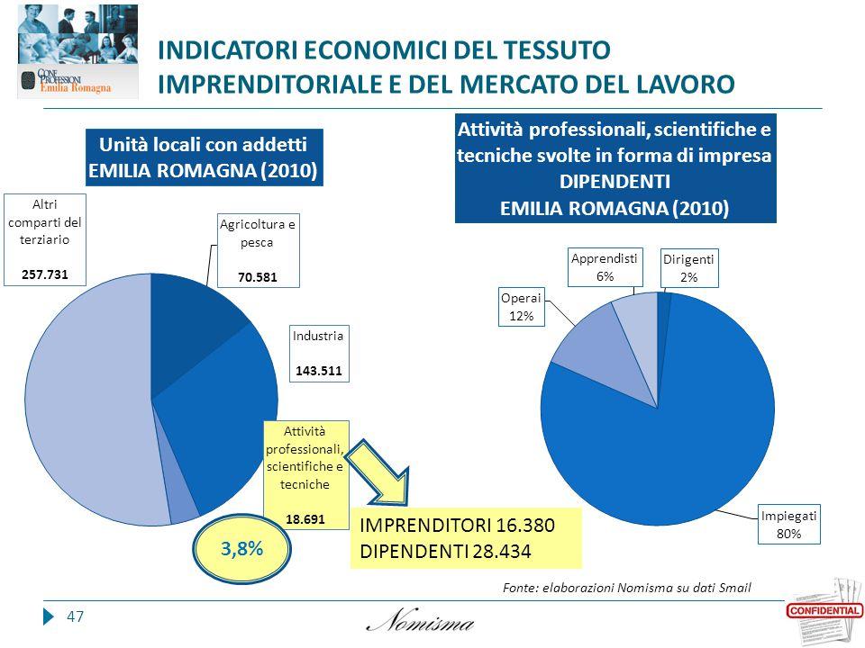 47 INDICATORI ECONOMICI DEL TESSUTO IMPRENDITORIALE E DEL MERCATO DEL LAVORO 3,8% IMPRENDITORI 16.380 DIPENDENTI 28.434 Fonte: elaborazioni Nomisma su dati Smail