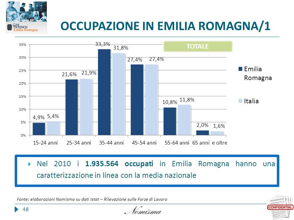 OCCUPAZIONE IN EMILIA ROMAGNA/1 48 Fonte: elaborazioni Nomisma su dati Istat – Rilevazione sulle Forze di Lavoro  Nel 2010 i 1.935.564 occupati in Emilia Romagna hanno una caratterizzazione in linea con la media nazionale TOTALE