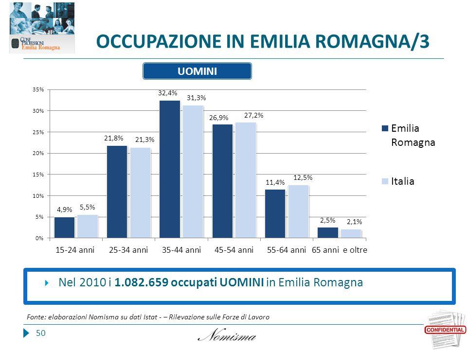 OCCUPAZIONE IN EMILIA ROMAGNA/3 50 Fonte: elaborazioni Nomisma su dati Istat - – Rilevazione sulle Forze di Lavoro  Nel 2010 i 1.082.659 occupati UOMINI in Emilia Romagna UOMINI