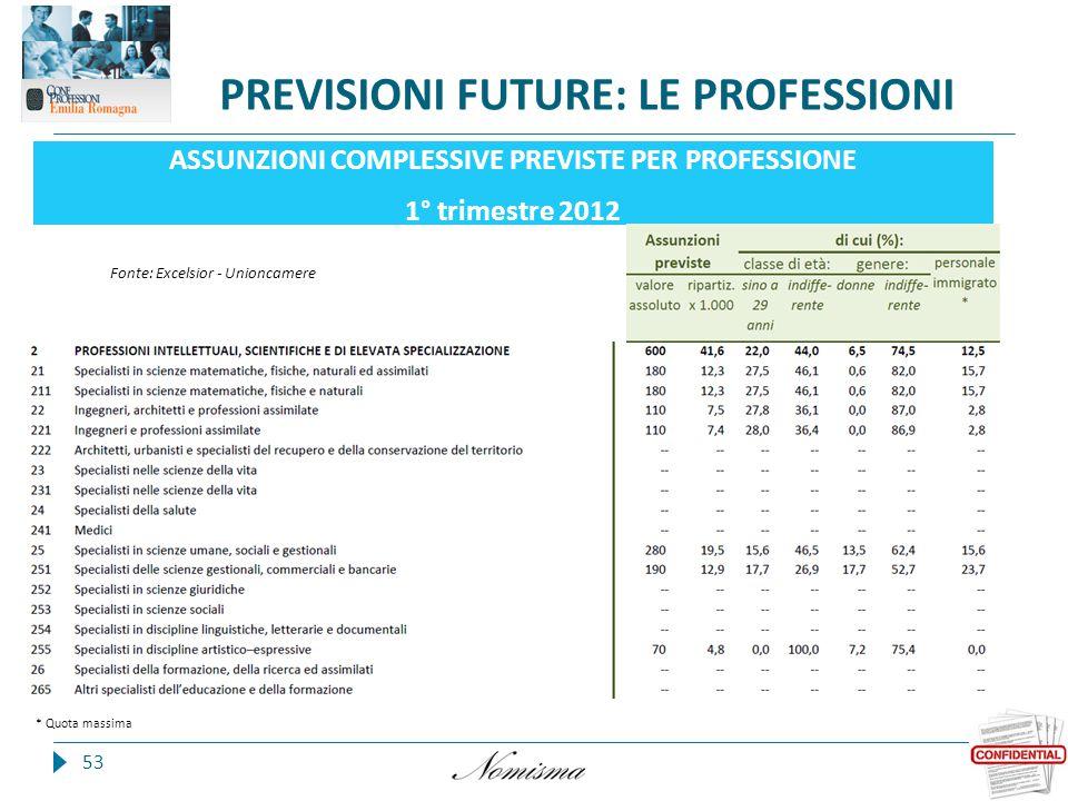 PREVISIONI FUTURE: LE PROFESSIONI 53 ASSUNZIONI COMPLESSIVE PREVISTE PER PROFESSIONE 1° trimestre 2012 * Quota massima Fonte: Excelsior - Unioncamere