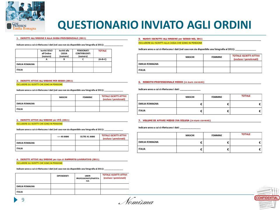 QUESTIONARIO INVIATO AGLI ORDINI 9